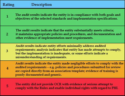 HIPAA training, HIPAA compliance, HIPAA audits